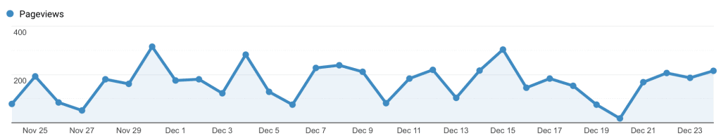 first 8 months of blogging fourth month