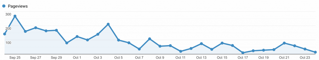 first 8 months of blogging second month
