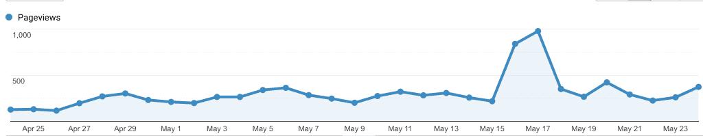 9 month blogging journey stats
