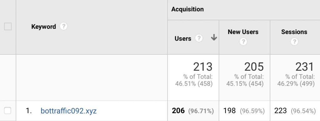 blogging stats google analytics bots